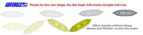 Sea Eagle Skegs Performance